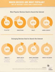 Infographic shows why mobile responsive websites are necessary
